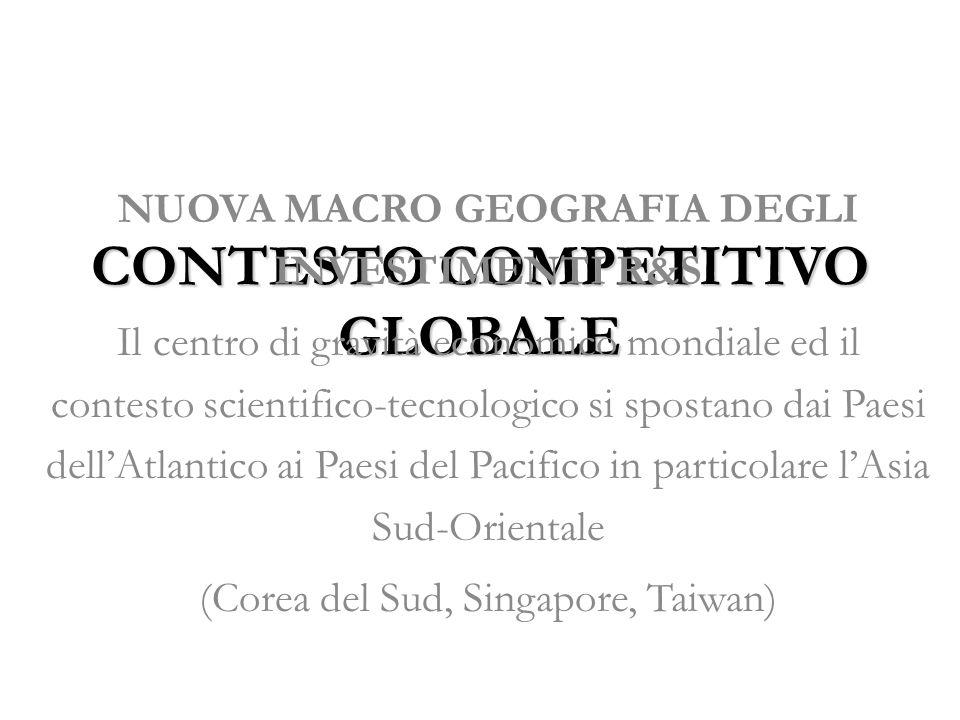CONTESTO COMPETITIVO GLOBALE