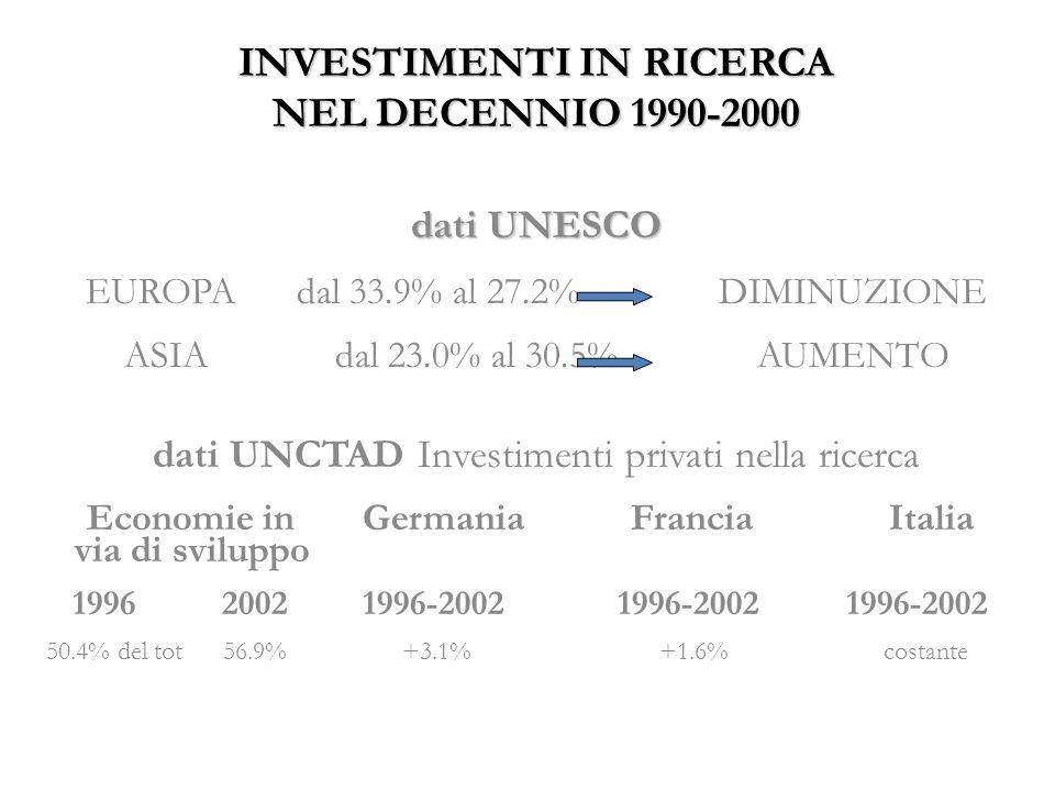 INVESTIMENTI IN RICERCA NEL DECENNIO 1990-2000