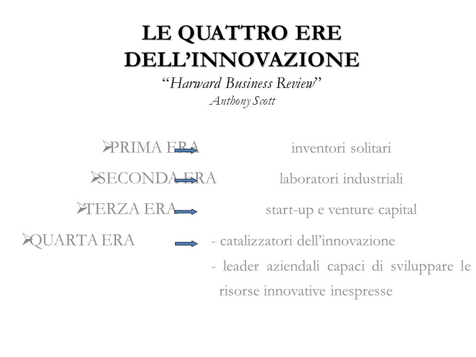 LE QUATTRO ERE DELL'INNOVAZIONE Harward Business Review Anthony Scott