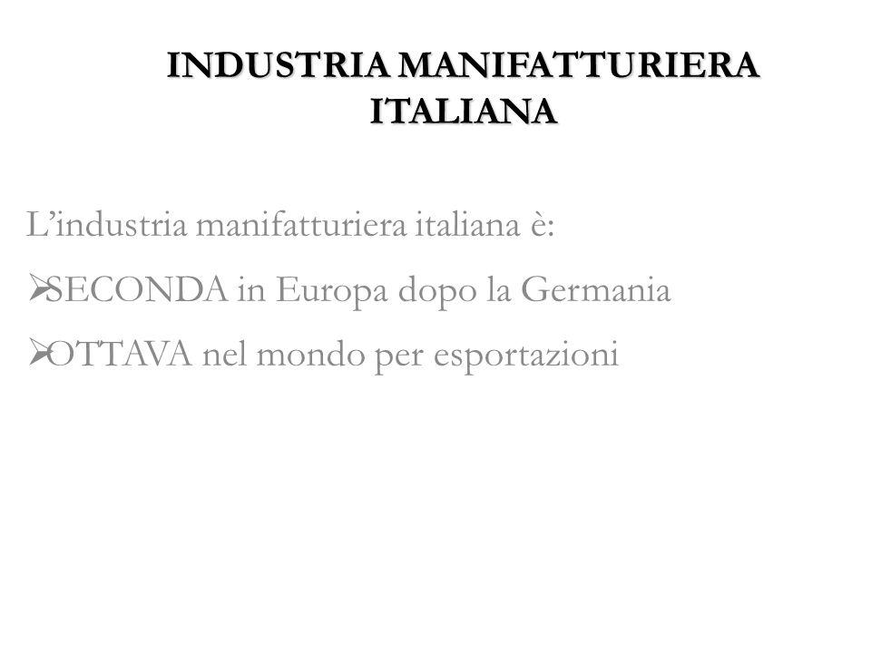 INDUSTRIA MANIFATTURIERA ITALIANA