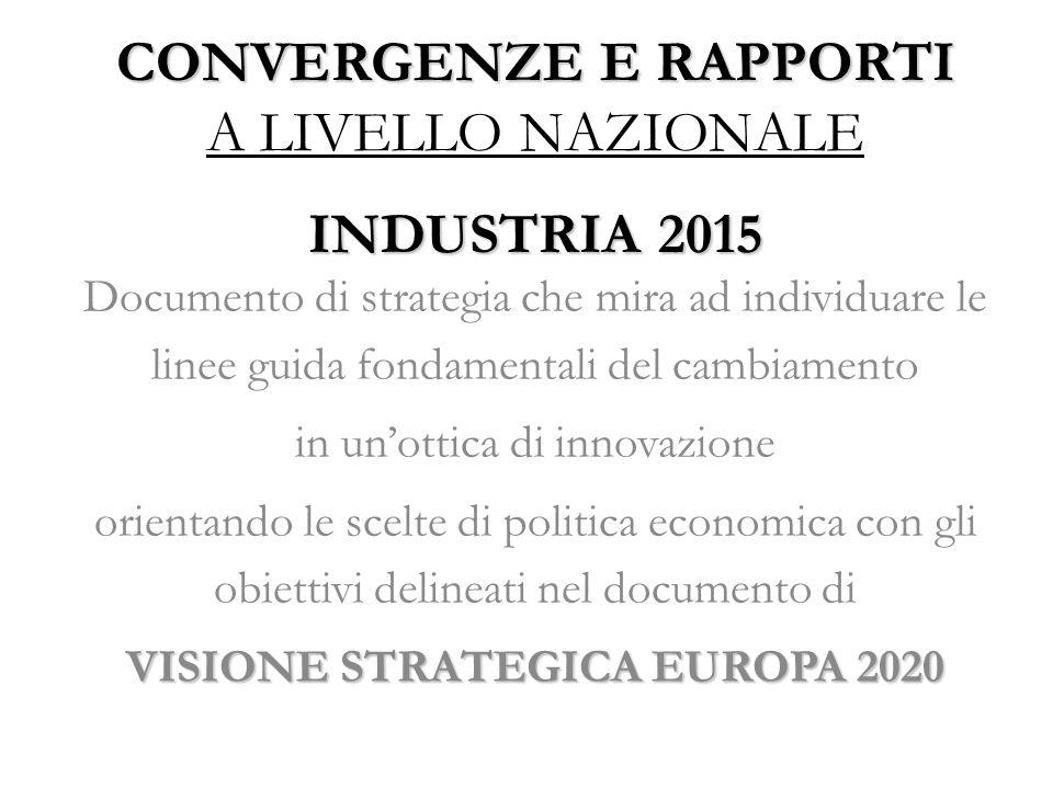 CONVERGENZE E RAPPORTI A LIVELLO NAZIONALE INDUSTRIA 2015