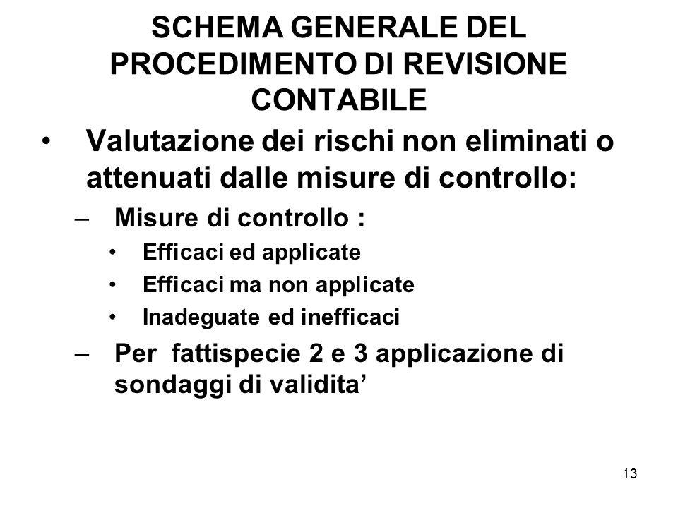 SCHEMA GENERALE DEL PROCEDIMENTO DI REVISIONE CONTABILE