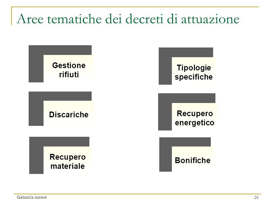Aree tematiche dei decreti di attuazione