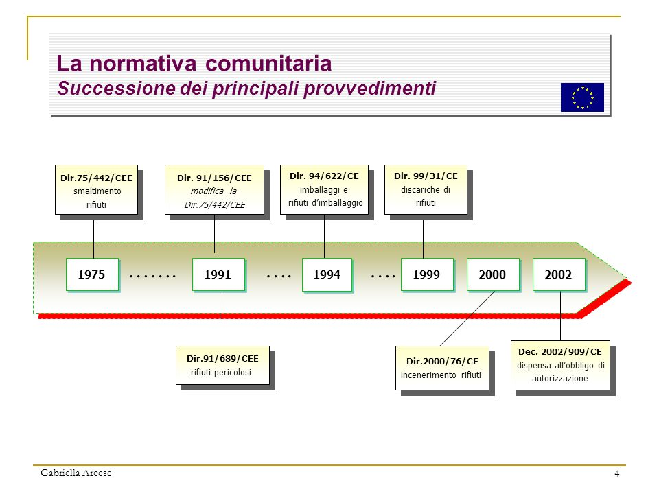 La normativa comunitaria Successione dei principali provvedimenti