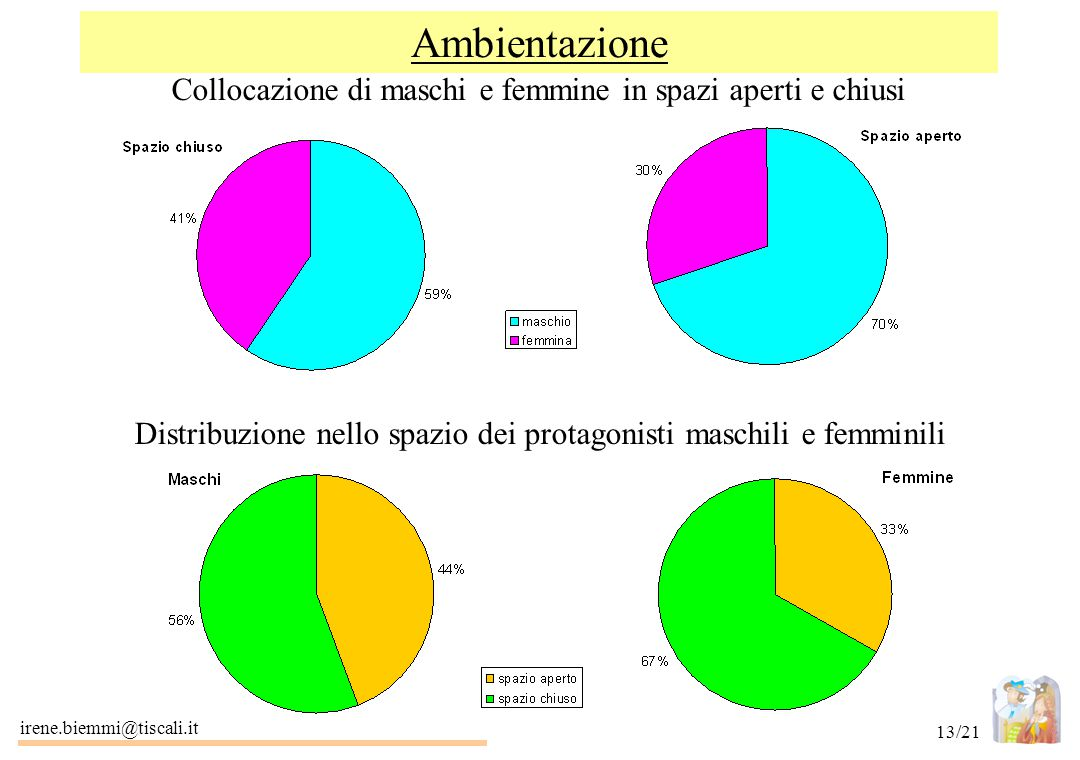 Distribuzione nello spazio dei protagonisti maschili e femminili
