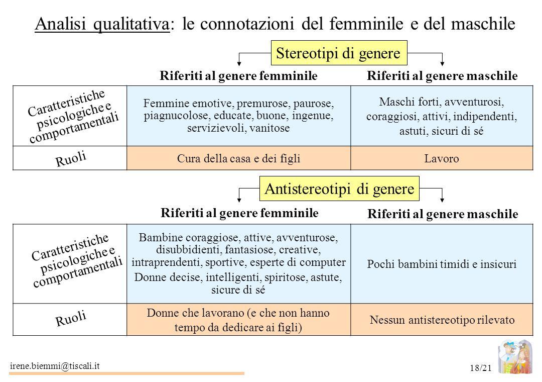 Analisi qualitativa: le connotazioni del femminile e del maschile