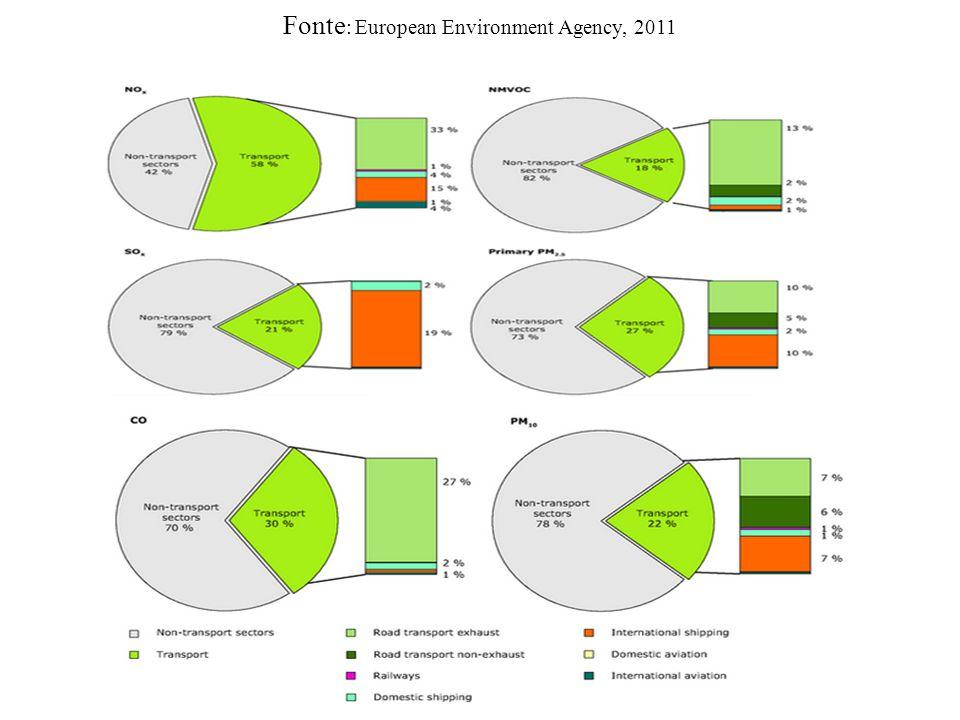 Fonte: European Environment Agency, 2011