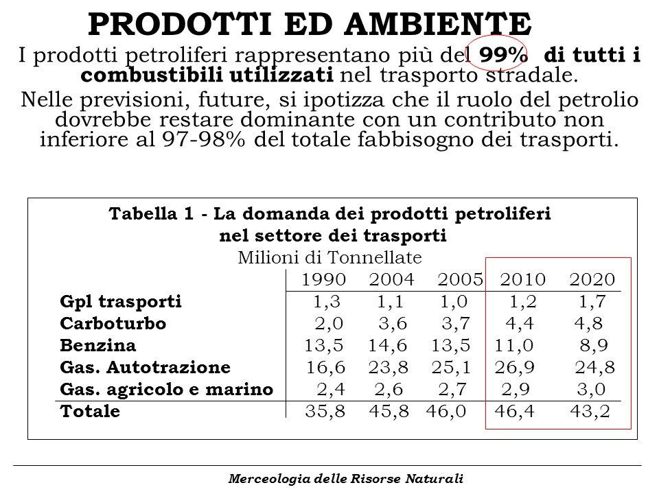 PRODOTTI ED AMBIENTE I prodotti petroliferi rappresentano più del 99% di tutti i combustibili utilizzati nel trasporto stradale.