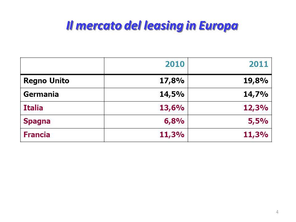 Il mercato del leasing in Europa