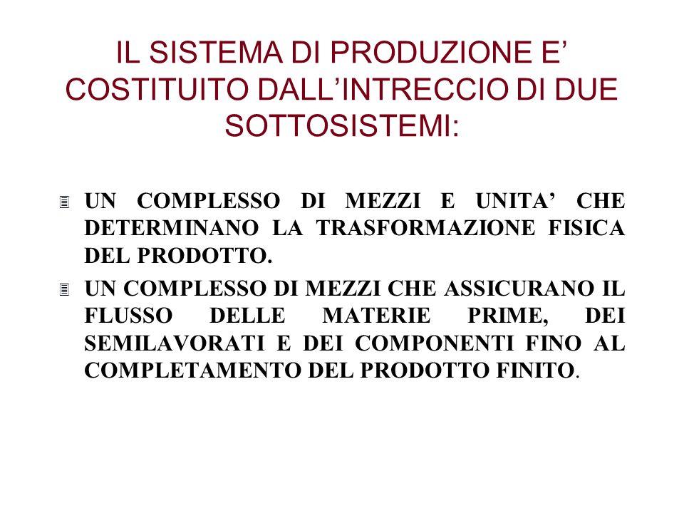IL SISTEMA DI PRODUZIONE E' COSTITUITO DALL'INTRECCIO DI DUE SOTTOSISTEMI: