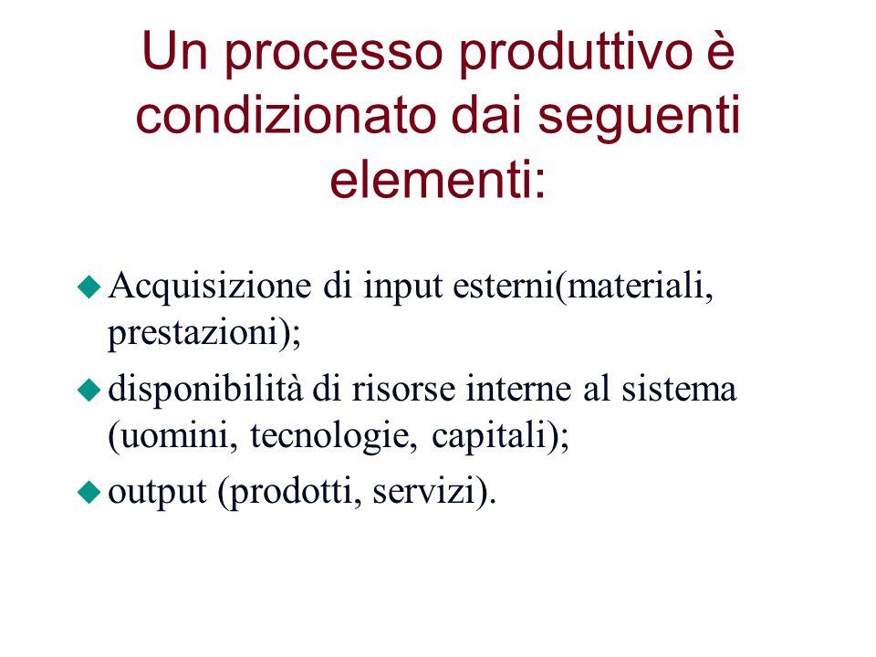 Un processo produttivo è condizionato dai seguenti elementi: