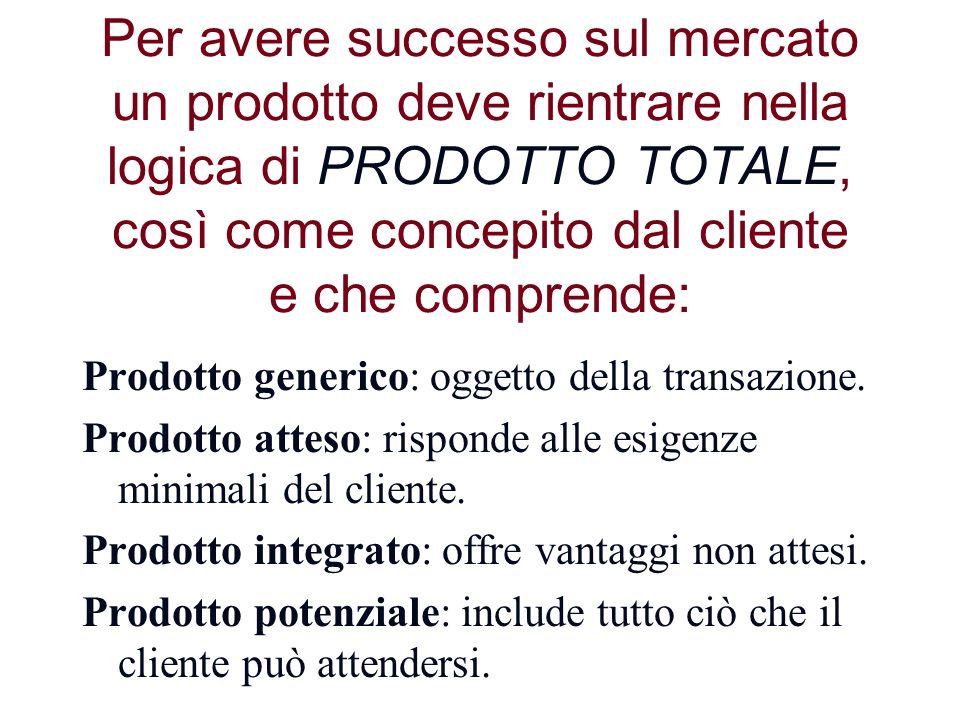 Per avere successo sul mercato un prodotto deve rientrare nella logica di PRODOTTO TOTALE, così come concepito dal cliente e che comprende: