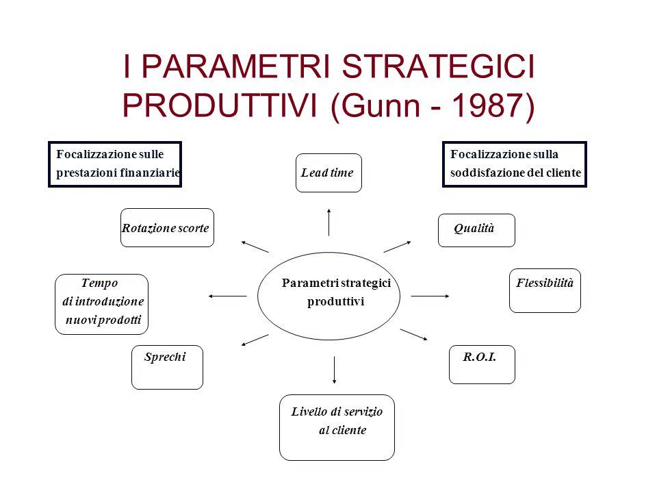 I PARAMETRI STRATEGICI PRODUTTIVI (Gunn - 1987)