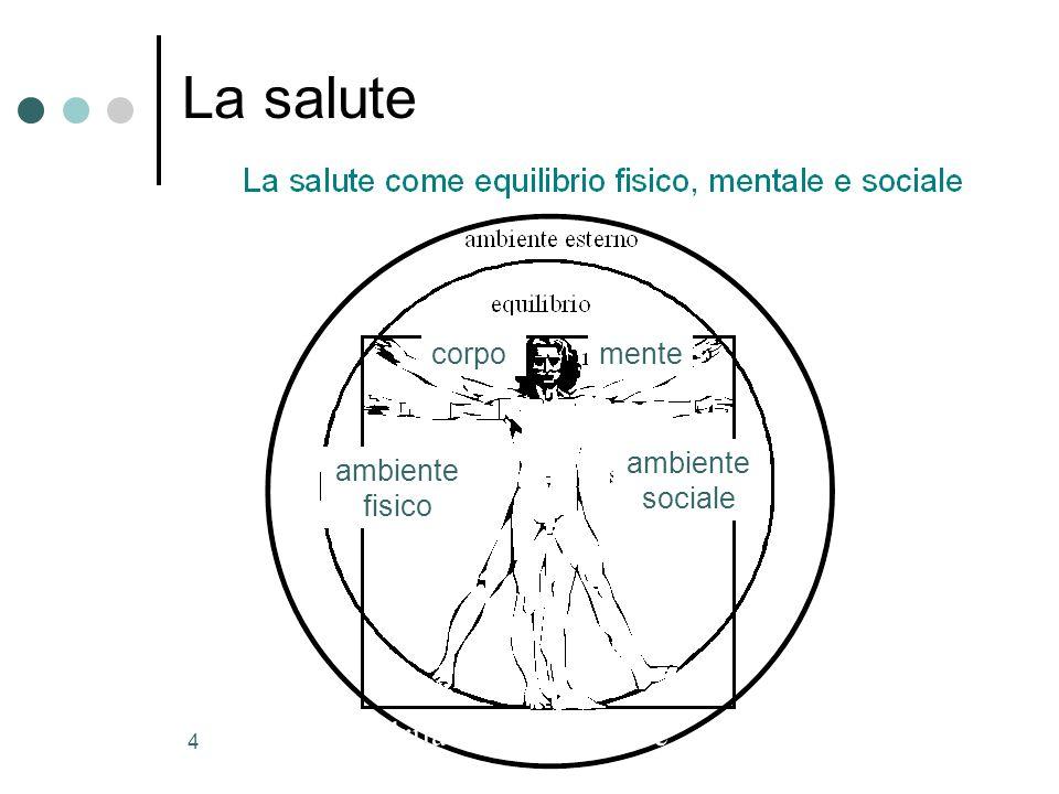 La salute Il quadrilatero della salute corpo mente ambiente sociale