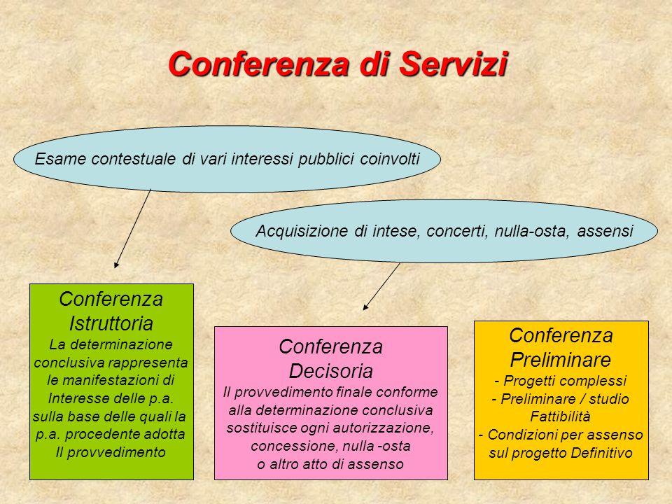 Conferenza di Servizi Conferenza Istruttoria Conferenza Conferenza