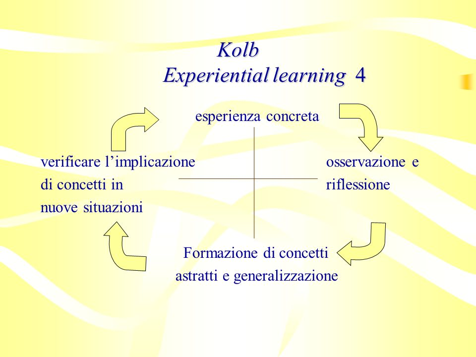 Kolb Experiential learning 4