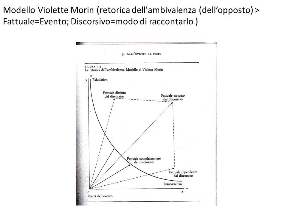 Modello Violette Morin (retorica dell ambivalenza (dell'opposto) > Fattuale=Evento; Discorsivo=modo di raccontarlo )