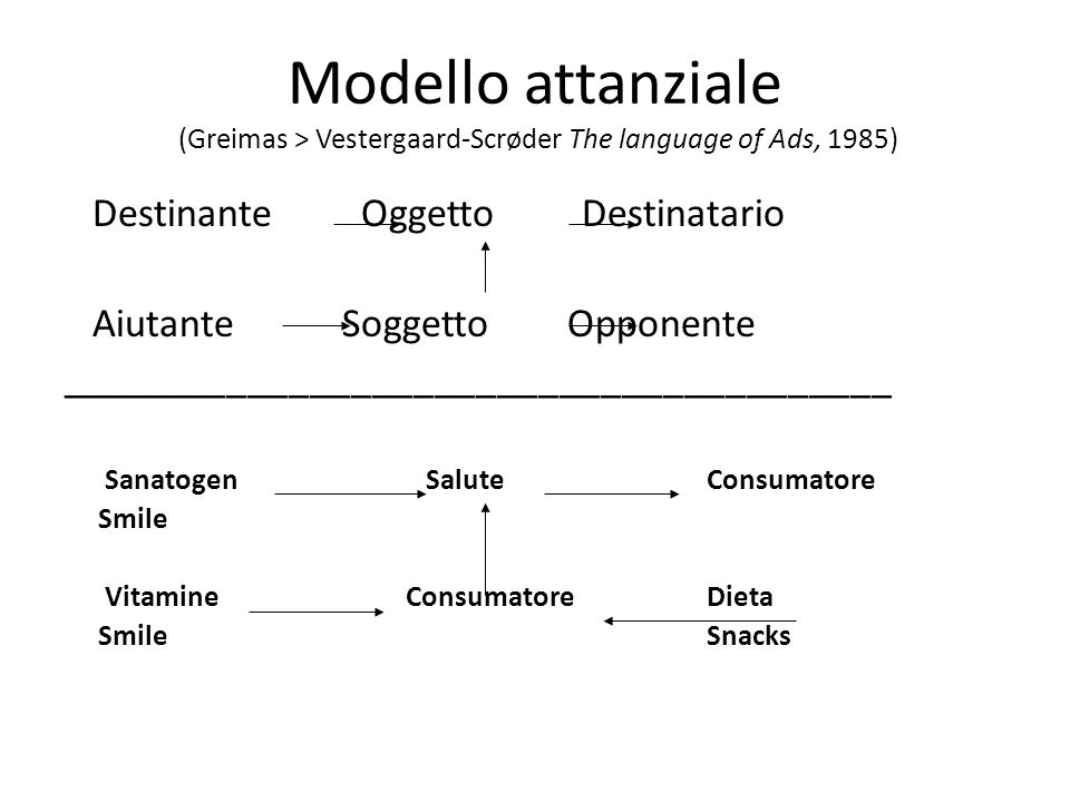 Modello attanziale (Greimas > Vestergaard-Scrøder The language of Ads, 1985)