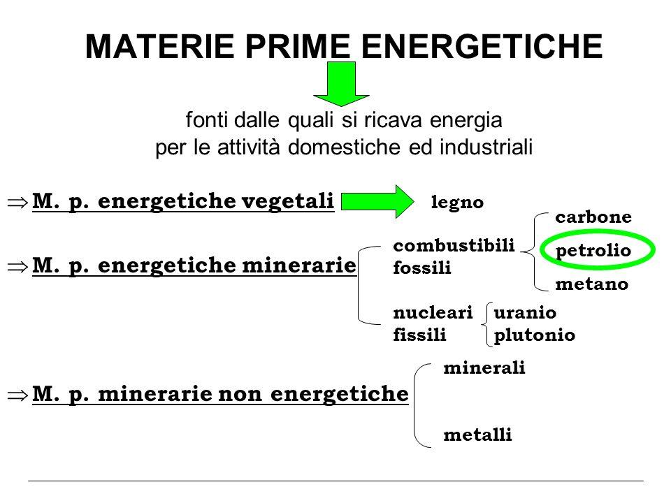 MATERIE PRIME ENERGETICHE fonti dalle quali si ricava energia per le attività domestiche ed industriali