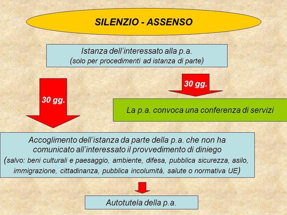 SILENZIO - ASSENSO Istanza dell'interessato alla p.a. (solo per procedimenti ad istanza di parte) 30 gg.