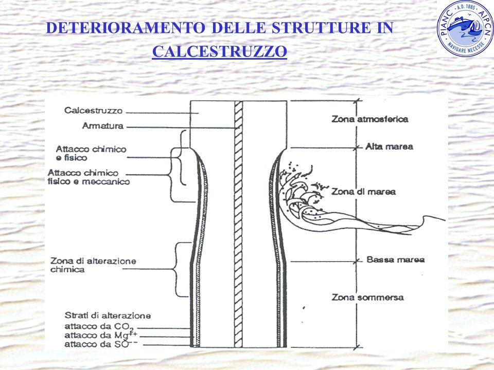 DETERIORAMENTO DELLE STRUTTURE IN CALCESTRUZZO