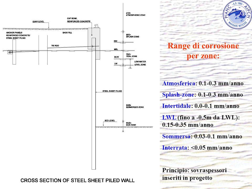 Range di corrosione per zone: