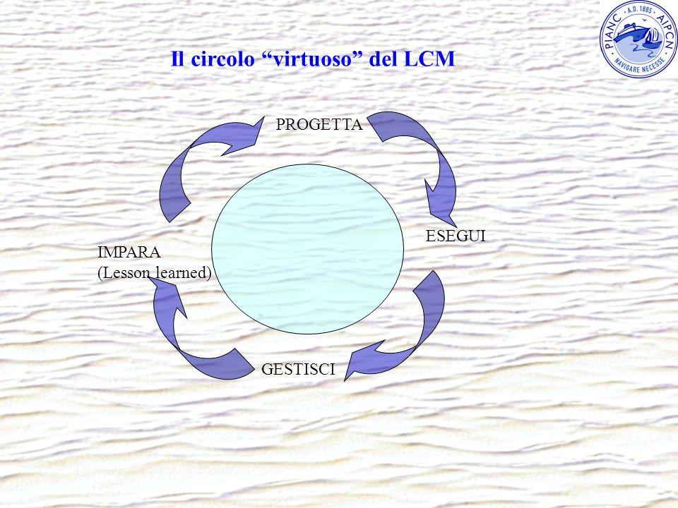 Il circolo virtuoso del LCM