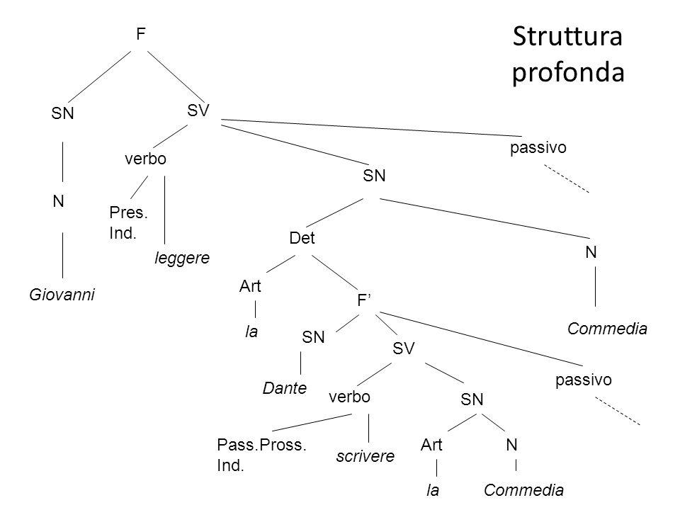 Struttura profonda F SN SV passivo verbo SN N Pres. Ind. Det N leggere