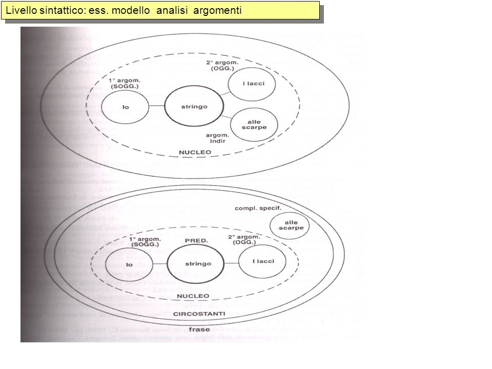 Livello sintattico: ess. modello analisi argomenti
