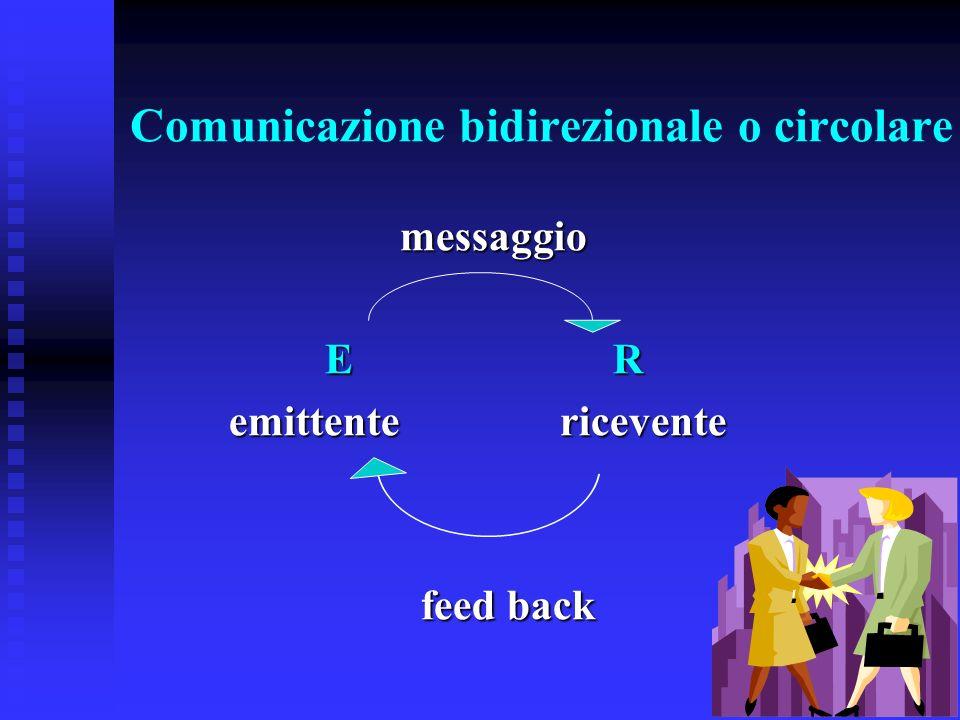 Comunicazione bidirezionale o circolare