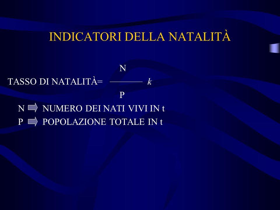 INDICATORI DELLA NATALITÀ