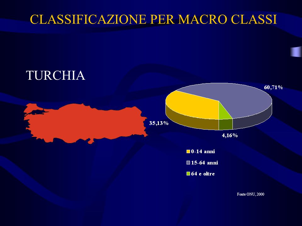CLASSIFICAZIONE PER MACRO CLASSI
