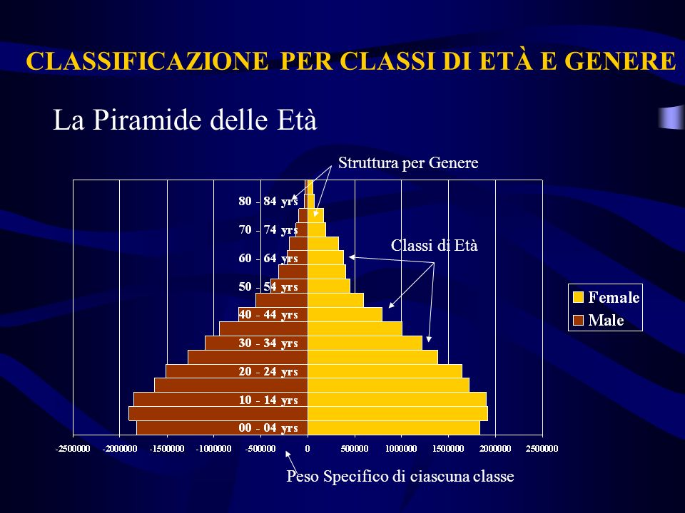 CLASSIFICAZIONE PER CLASSI DI ETÀ E GENERE