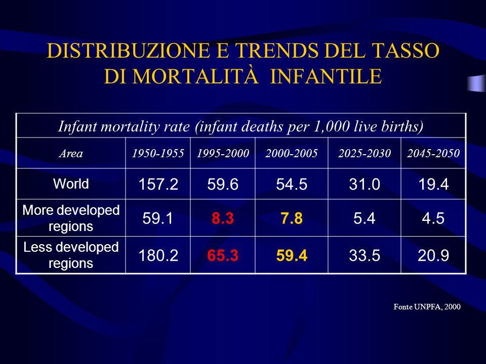 DISTRIBUZIONE E TRENDS DEL TASSO DI MORTALITÀ INFANTILE