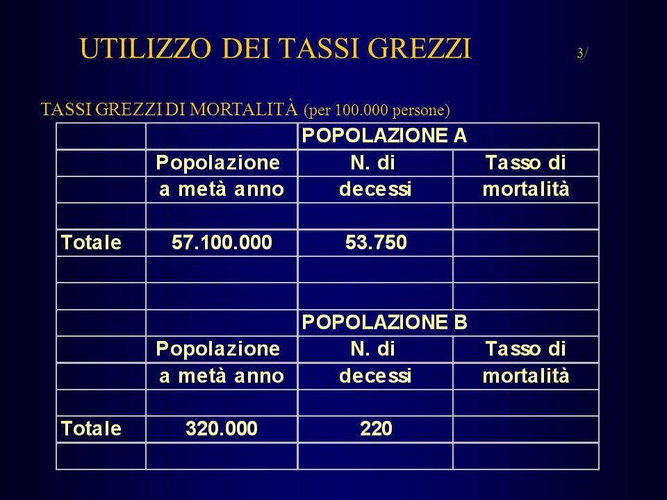 UTILIZZO DEI TASSI GREZZI 3/