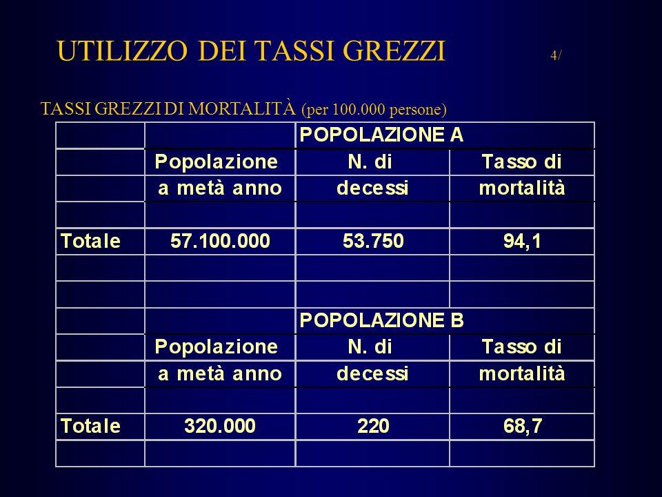 UTILIZZO DEI TASSI GREZZI 4/