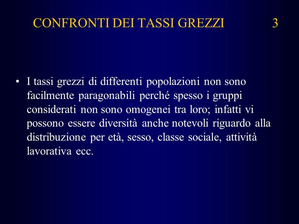 CONFRONTI DEI TASSI GREZZI 3