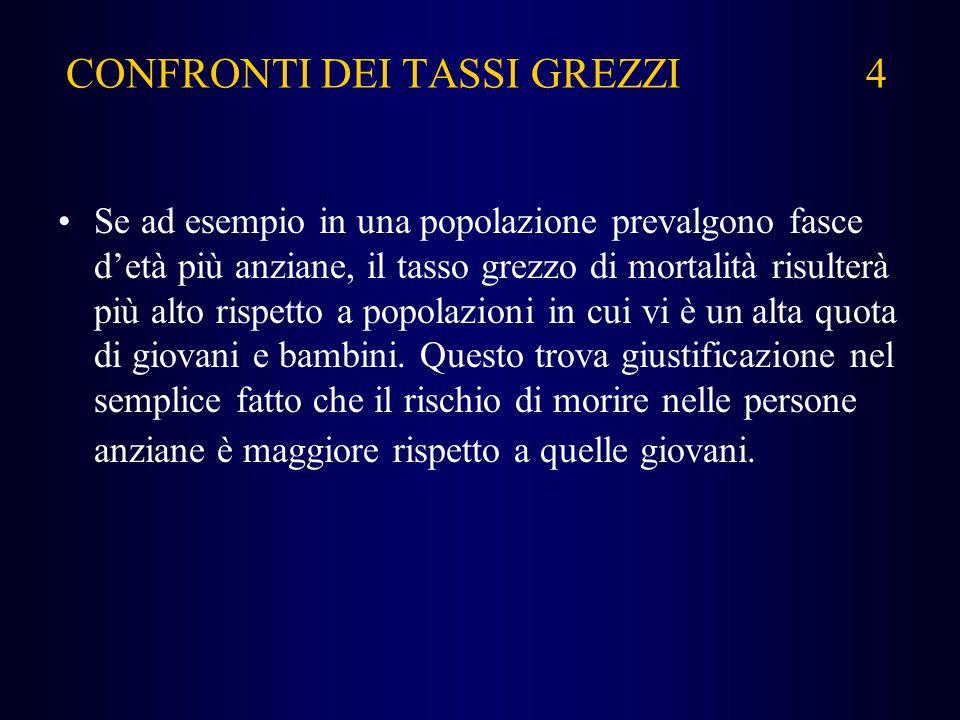 CONFRONTI DEI TASSI GREZZI 4