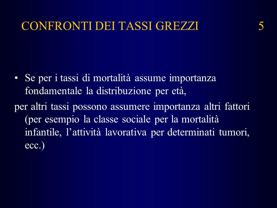 CONFRONTI DEI TASSI GREZZI 5
