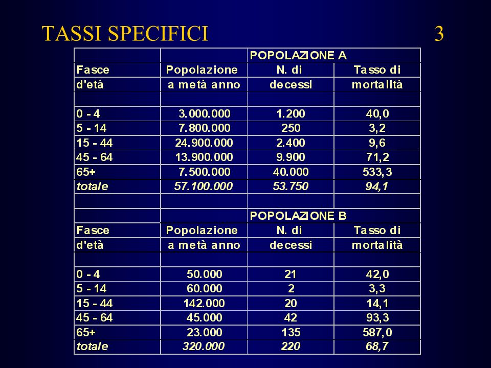 TASSI SPECIFICI 3