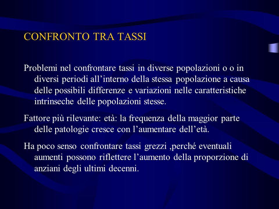 CONFRONTO TRA TASSI