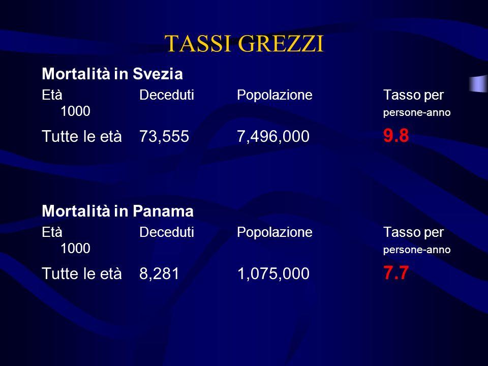 TASSI GREZZI Mortalità in Svezia Tutte le età 73,555 7,496,000 9.8
