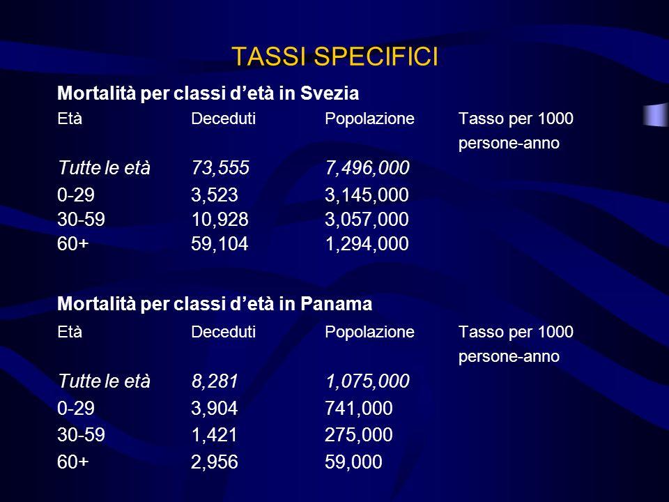 TASSI SPECIFICI Mortalità per classi d'età in Svezia
