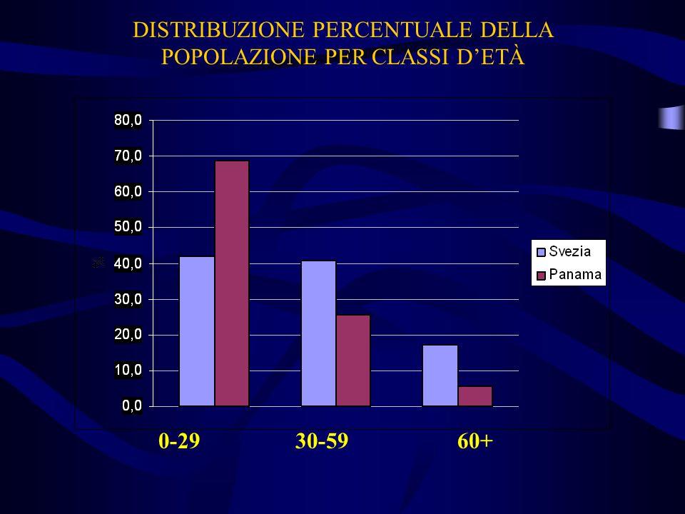DISTRIBUZIONE PERCENTUALE DELLA POPOLAZIONE PER CLASSI D'ETÀ