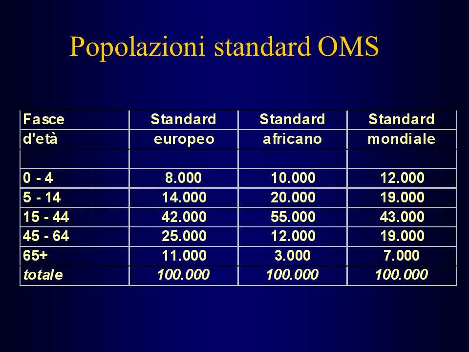 Popolazioni standard OMS