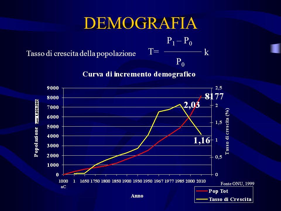 DEMOGRAFIA P1 – P0 T= k P0 Tasso di crescita della popolazione
