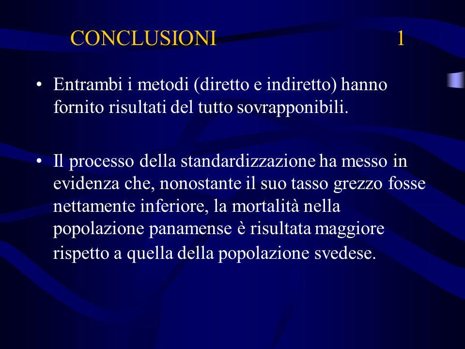 CONCLUSIONI 1 Entrambi i metodi (diretto e indiretto) hanno fornito risultati del tutto sovrapponibili.