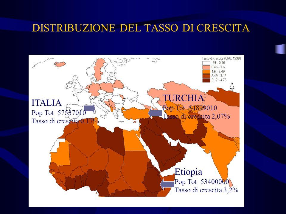 DISTRIBUZIONE DEL TASSO DI CRESCITA