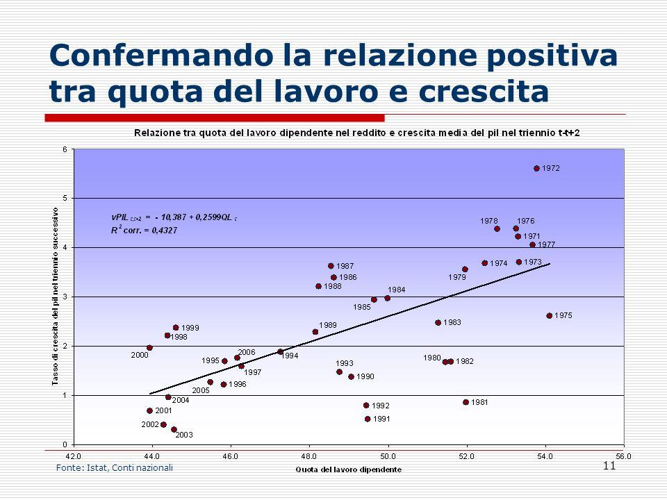 Confermando la relazione positiva tra quota del lavoro e crescita