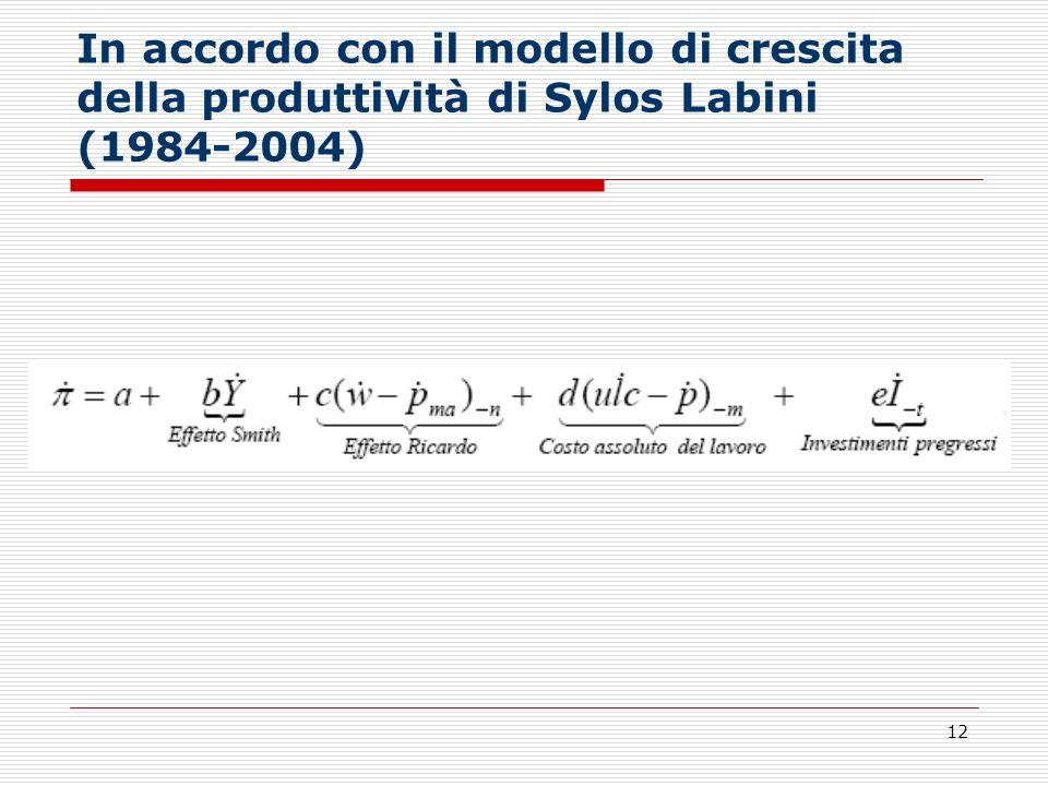 In accordo con il modello di crescita della produttività di Sylos Labini (1984-2004)